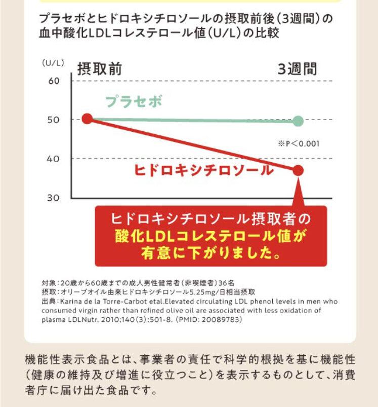 ヒドロキシチロソール摂取後3週間のコレステロール値の低下を示すグラフ